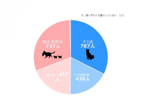 【note】Q1円グラフ